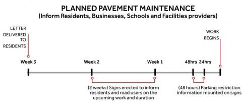 Timeline for planned pavement maintenance